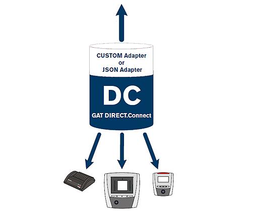Laun IT Gantner 1101869-GAT-DIRECT-Connect-Fink-Adapter_0.jpg
