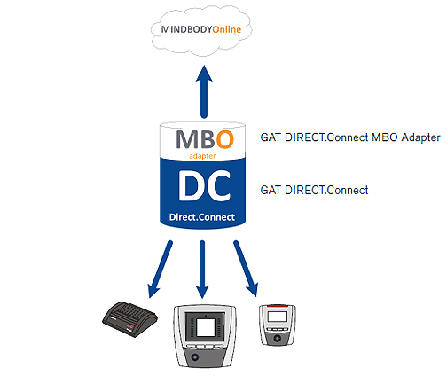 Laun IT Gantner 911124_GAT-DIRECT-Connect-MBO-Adapter_0.jpg